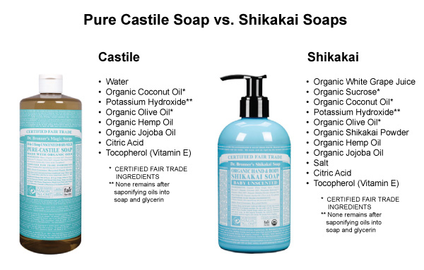 Dr Bronner Castile soap vs shikakai soap